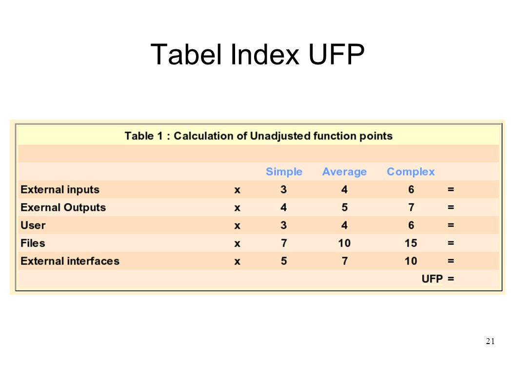 Tabel Index UFP