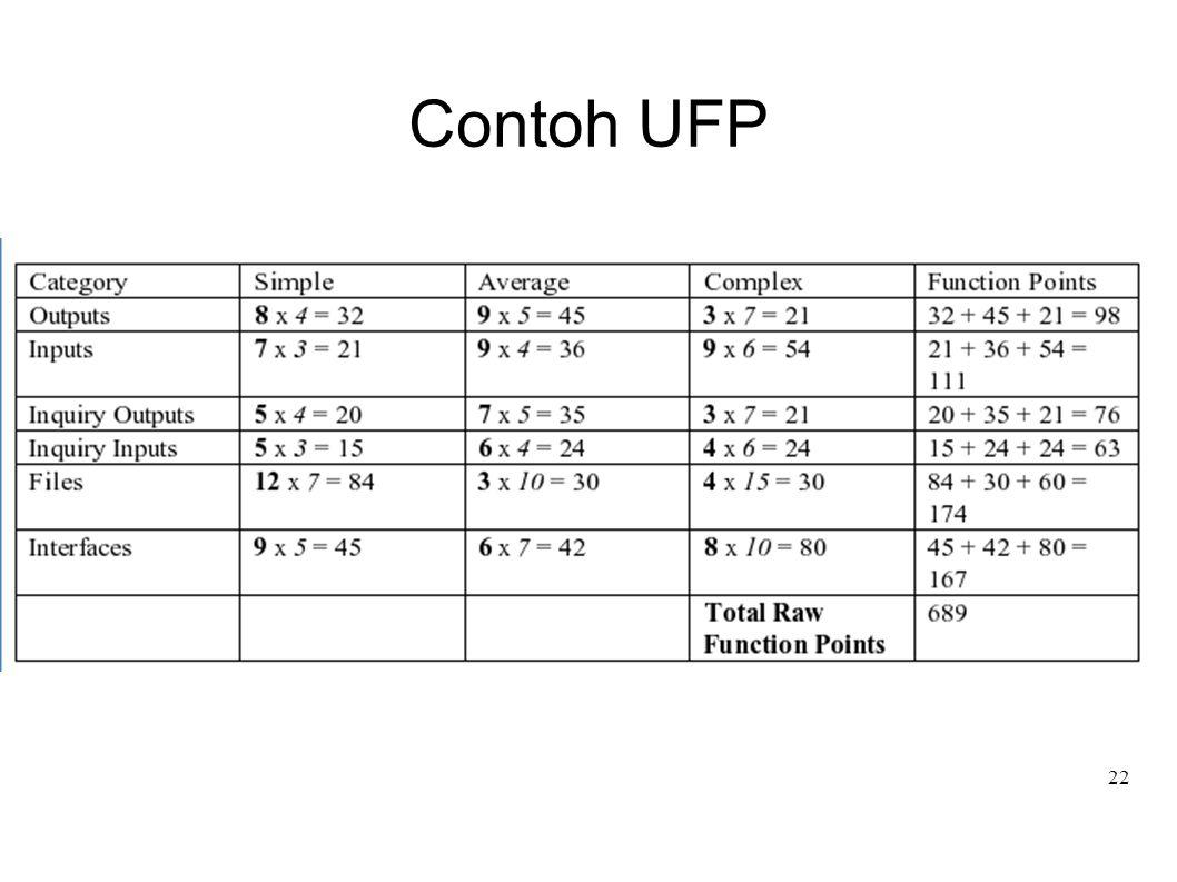 Contoh UFP
