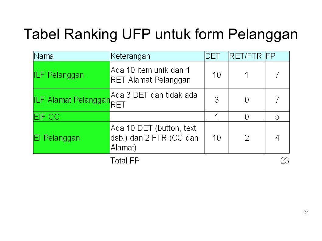 Tabel Ranking UFP untuk form Pelanggan