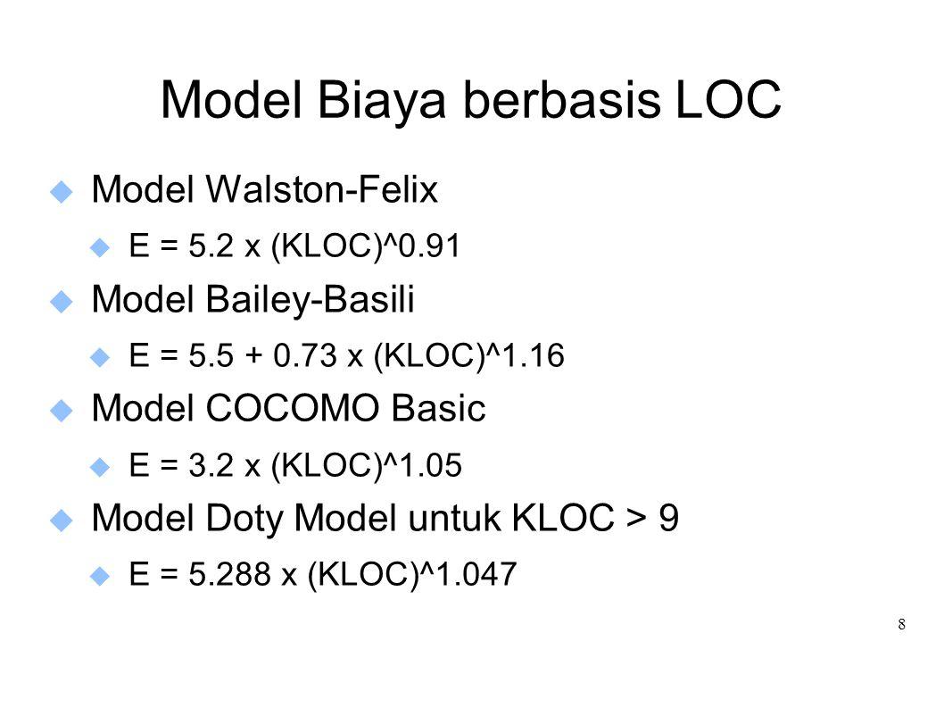 Model Biaya berbasis LOC