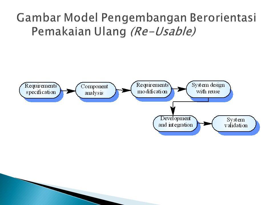 Gambar Model Pengembangan Berorientasi Pemakaian Ulang (Re-Usable)