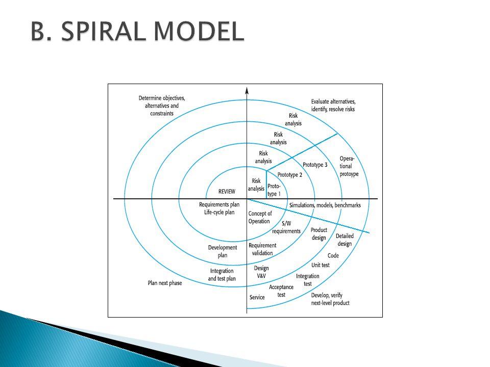 B. SPIRAL MODEL