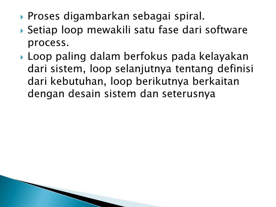 Proses digambarkan sebagai spiral.
