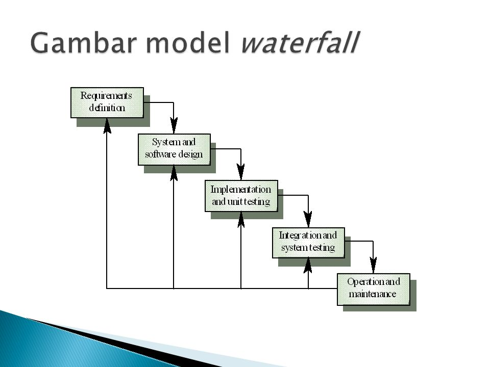 Gambar model waterfall