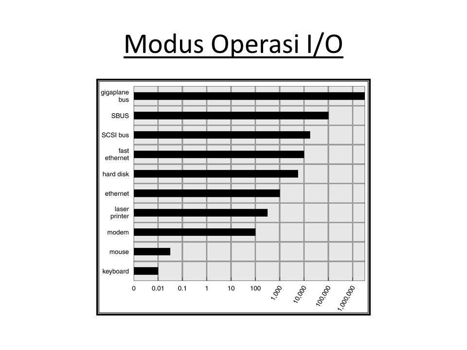 Modus Operasi I/O