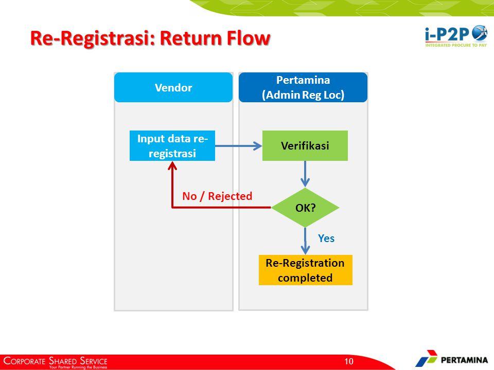 Prerequisite: NPWP vendor belum pernah didaftarkan di i-P2P