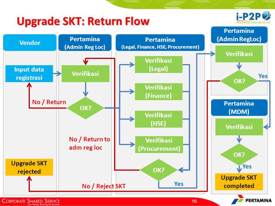 Prerequisite: Vendor SKT sudah memiliki akun i-P2P