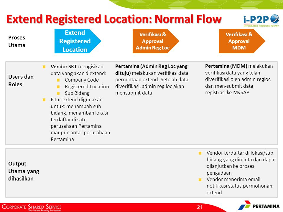 Extend Registered Location: Return Flow