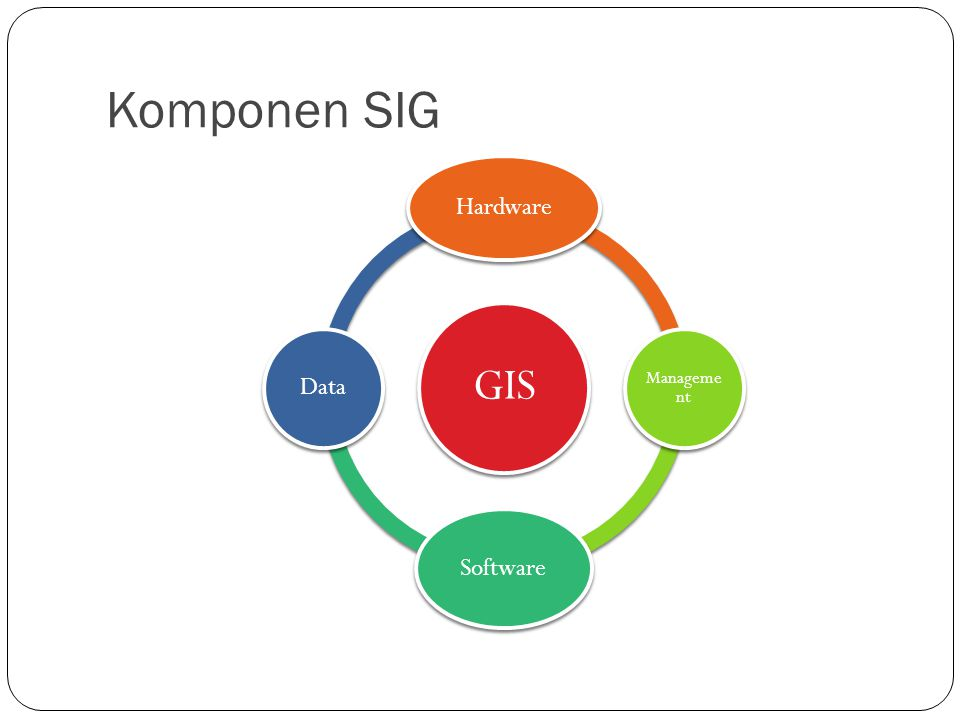 Komponen SIG GIS Hardware Management Software Data