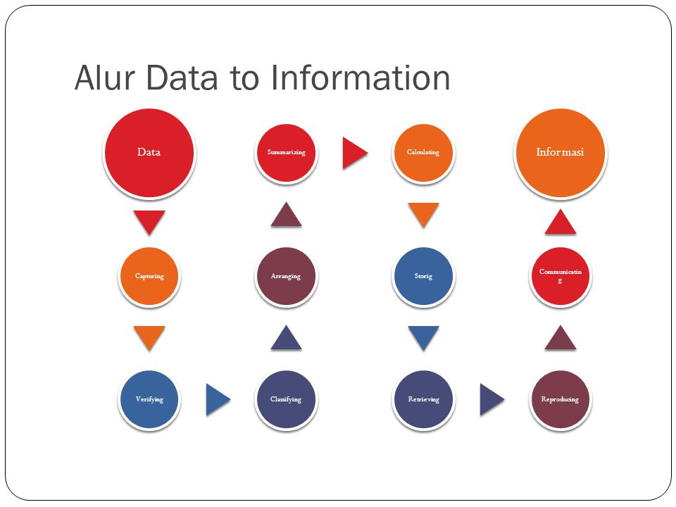 Alur Data to Information