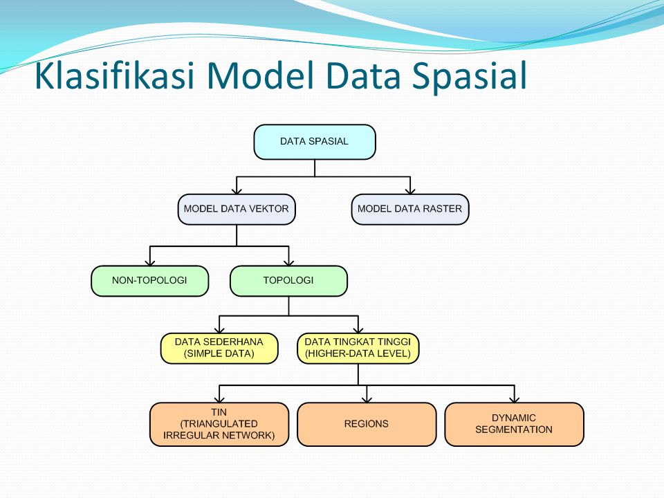 Klasifikasi Model Data Spasial