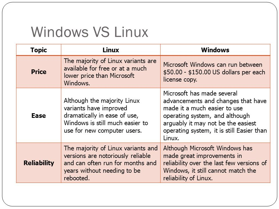 Windows VS Linux Topic Linux Windows Price