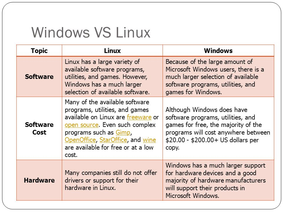 Windows VS Linux Topic Linux Windows Software