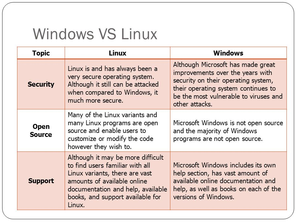 Windows VS Linux Topic Linux Windows Security