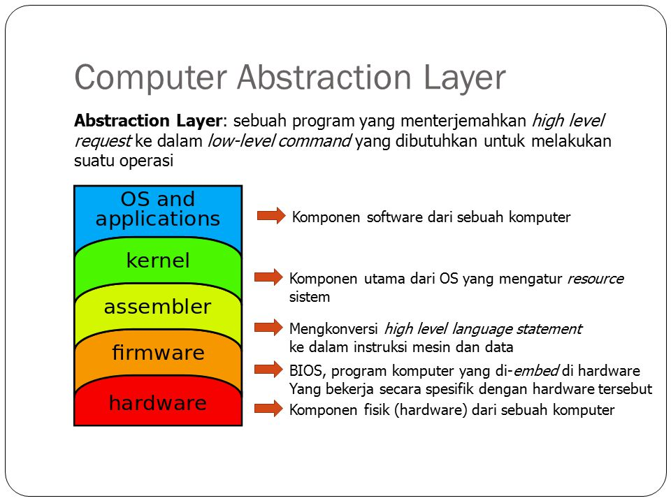 Computer Abstraction Layer