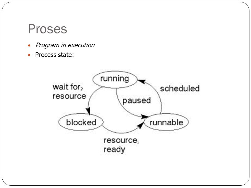Proses Program in execution Process state: