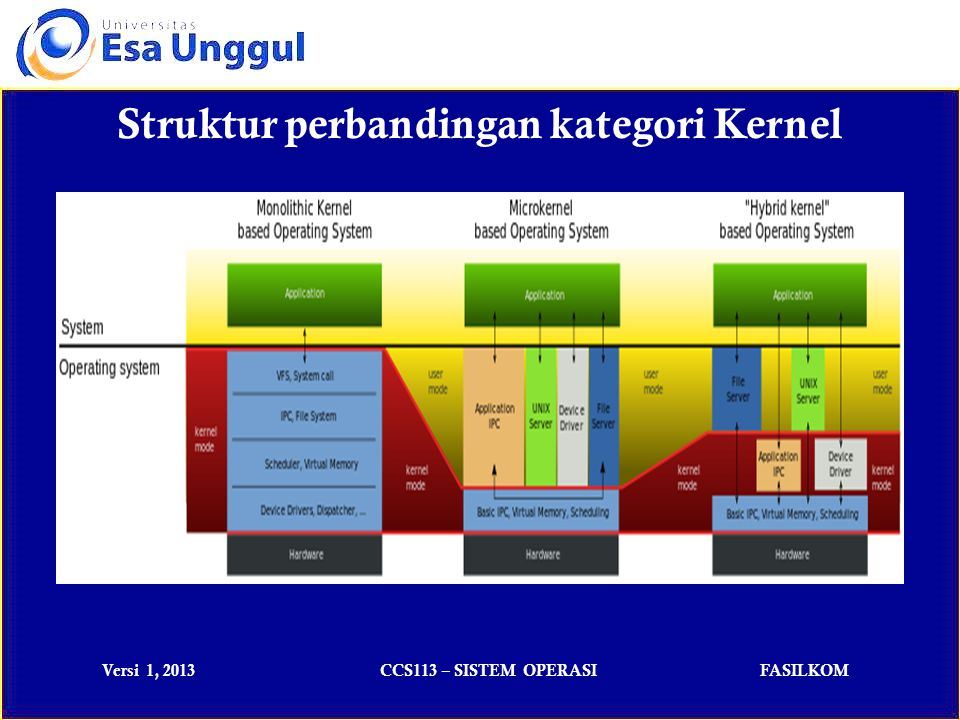 Struktur perbandingan kategori Kernel