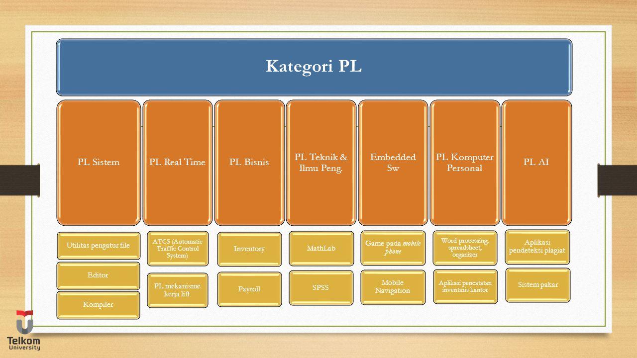Kategori PL PL Sistem PL Real Time PL Bisnis PL Teknik & Ilmu Peng.