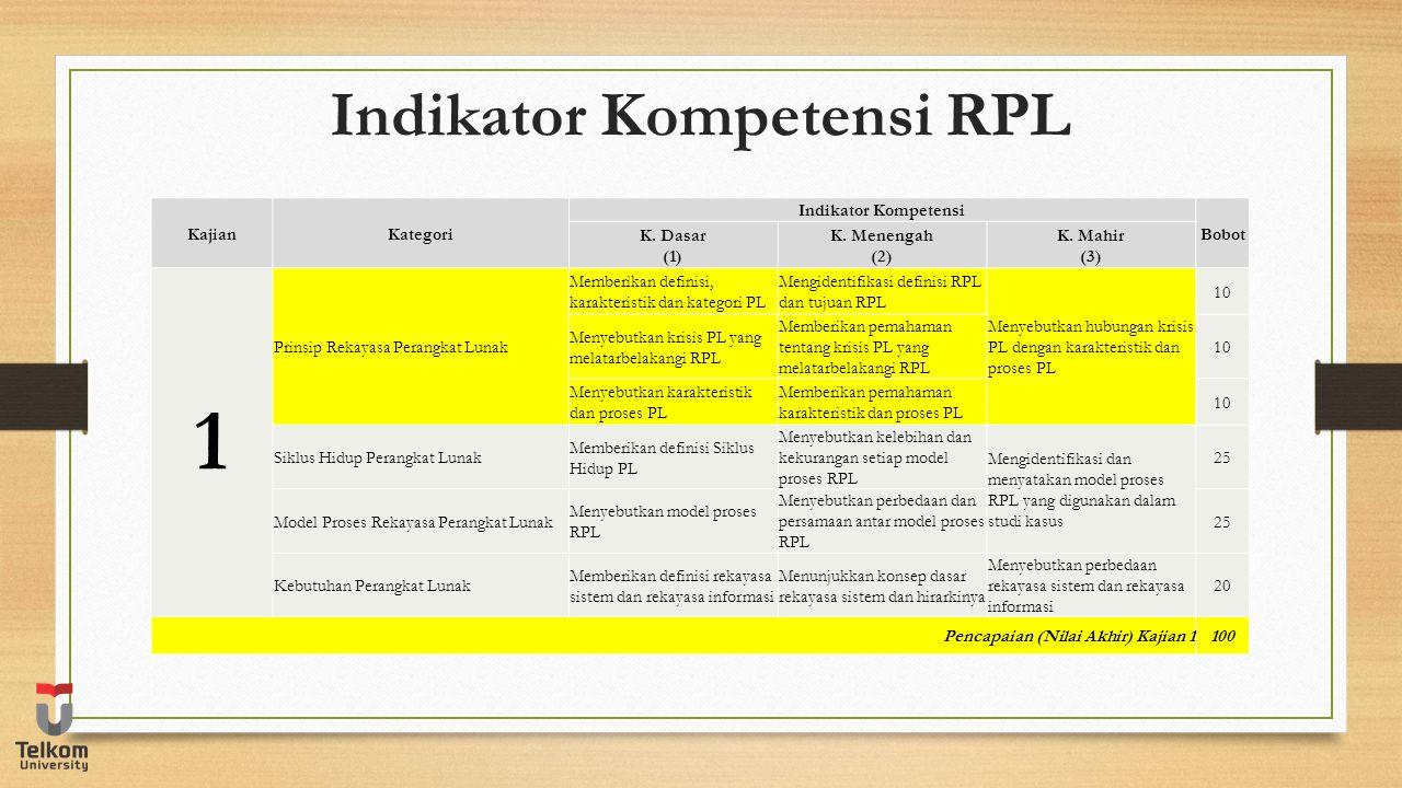 Indikator Kompetensi RPL