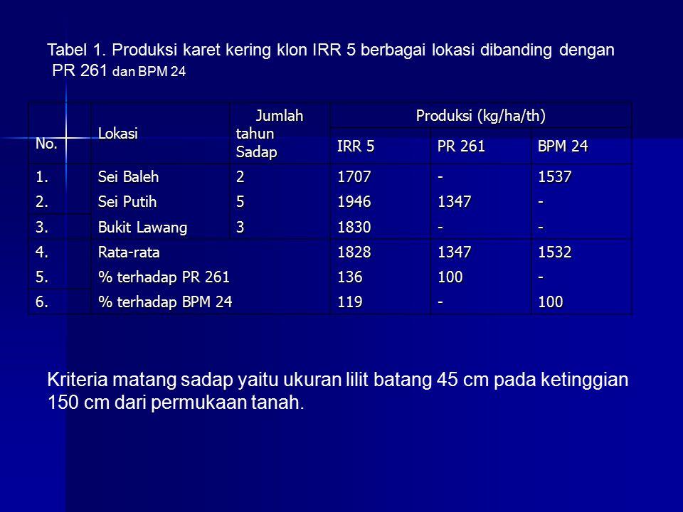 Tabel 1. Produksi karet kering klon IRR 5 berbagai lokasi dibanding dengan
