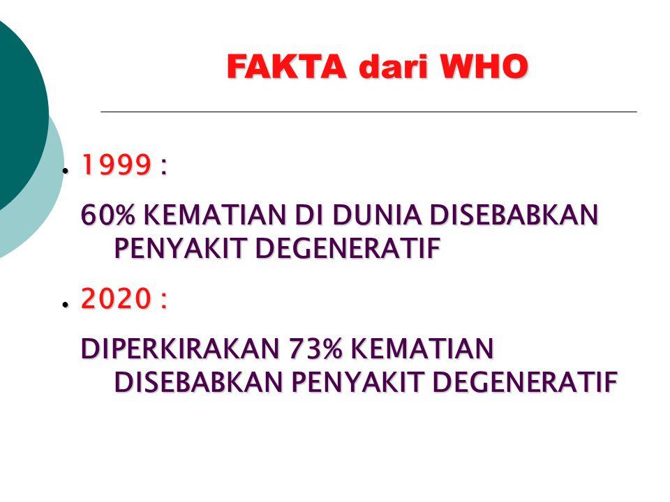FAKTA dari WHO 1999 : 60% KEMATIAN DI DUNIA DISEBABKAN PENYAKIT DEGENERATIF. 2020 :