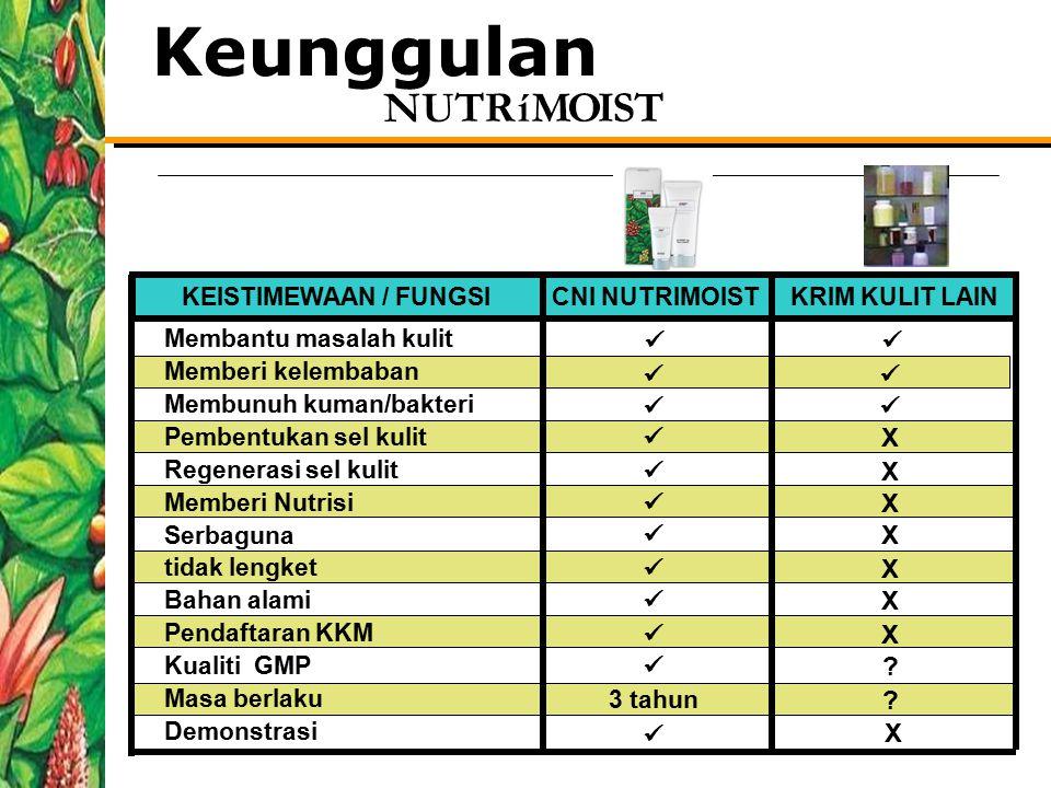 Keunggulan  X KEISTIMEWAAN / FUNGSI CNI NUTRIMOIST KRIM KULIT LAIN