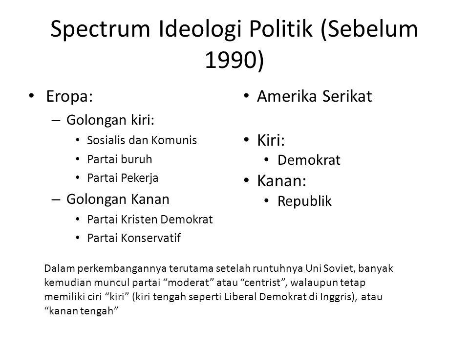 Spectrum Ideologi Politik (Sebelum 1990)