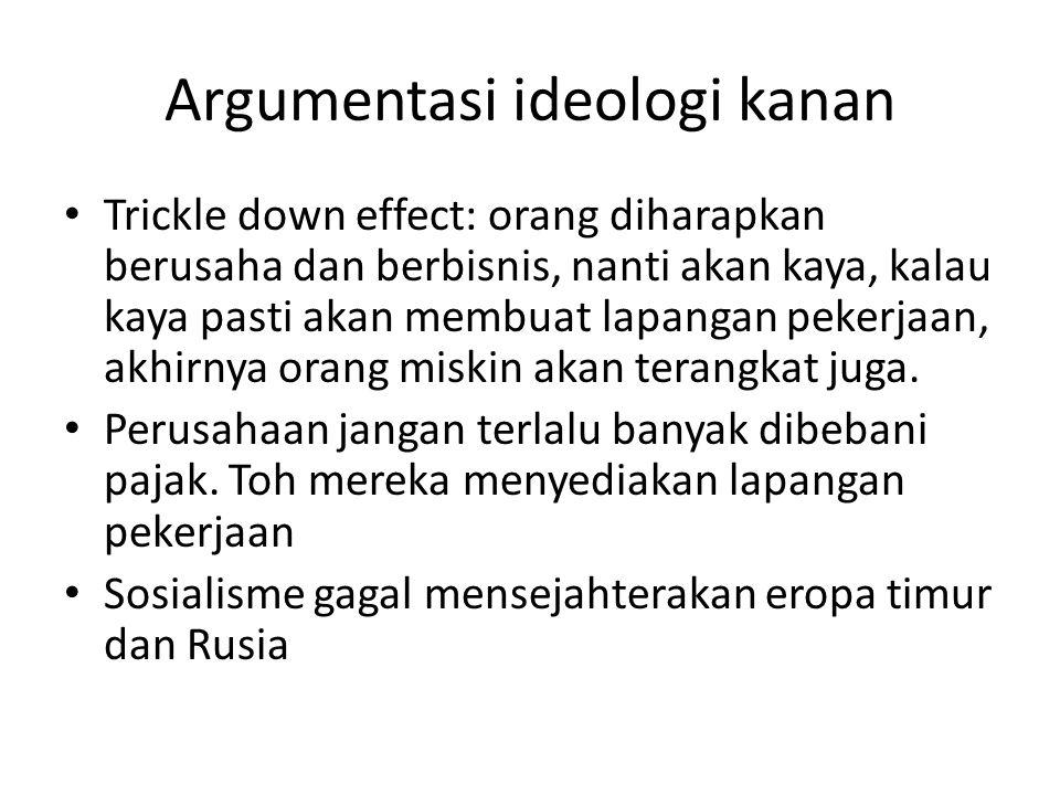 Argumentasi ideologi kanan