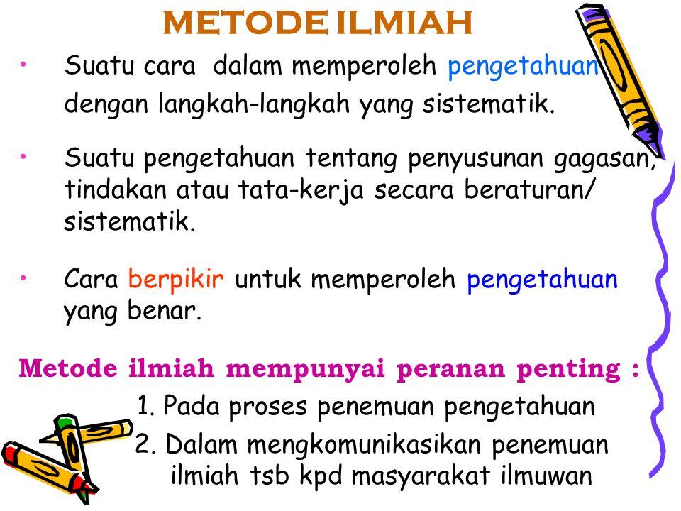 METODE ILMIAH Suatu cara dalam memperoleh pengetahuan