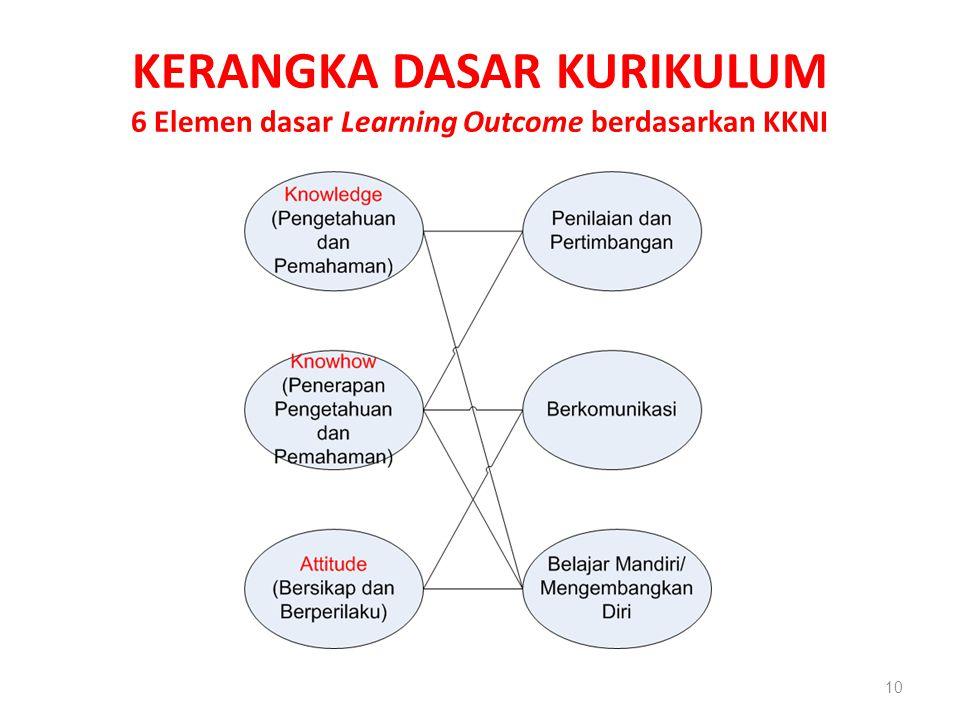 KERANGKA DASAR KURIKULUM 6 Elemen dasar Learning Outcome berdasarkan KKNI