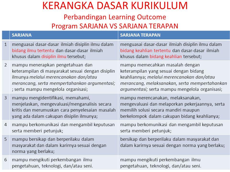 KERANGKA DASAR KURIKULUM Perbandingan Learning Outcome Program SARJANA VS SARJANA TERAPAN