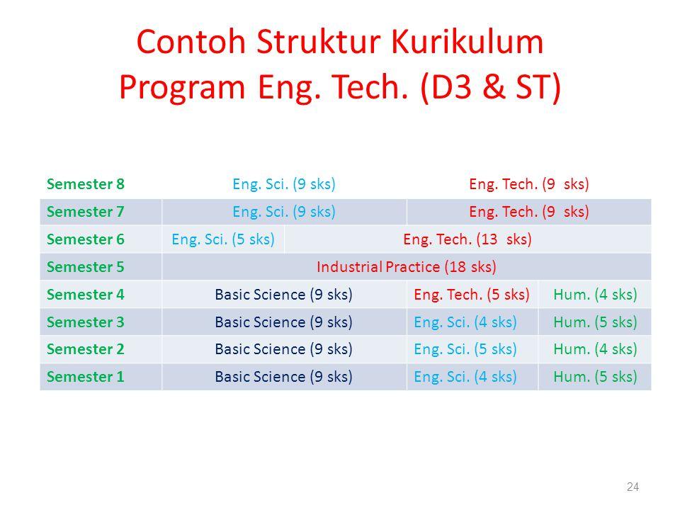 Contoh Struktur Kurikulum Program Eng. Tech. (D3 & ST)