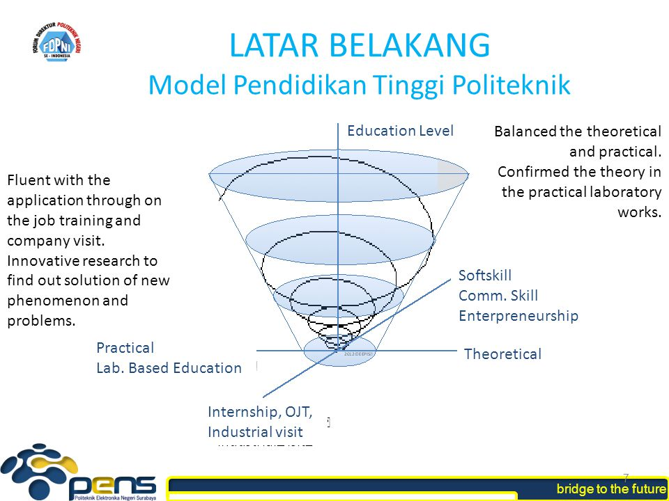 LATAR BELAKANG Model Pendidikan Tinggi Politeknik