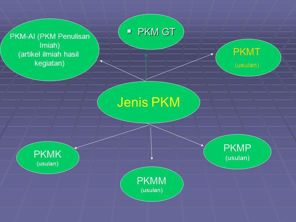 Jenis PKM PKM GT PKMT PKMP PKMK PKMM PKM-AI (PKM Penulisan Imiah)