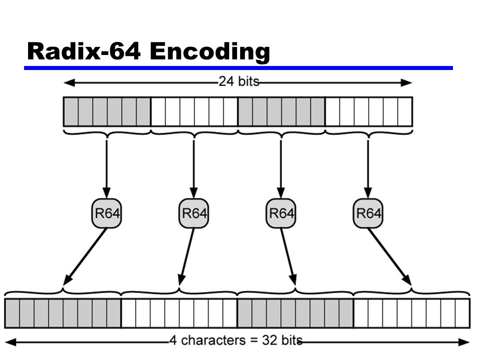 Radix-64 Encoding