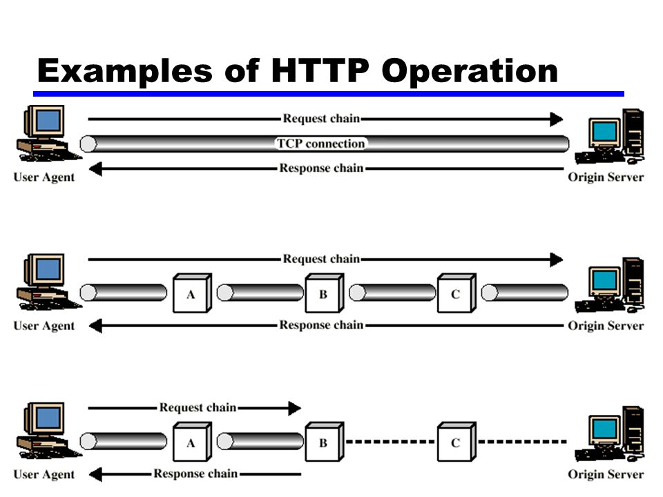 Examples of HTTP Operation