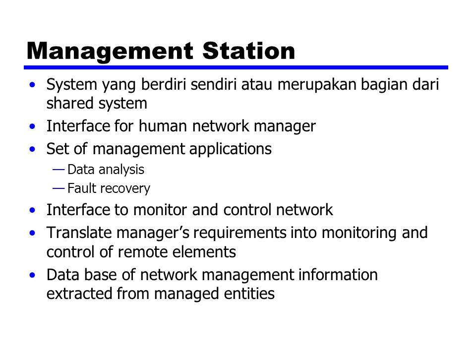 Management Station System yang berdiri sendiri atau merupakan bagian dari shared system. Interface for human network manager.