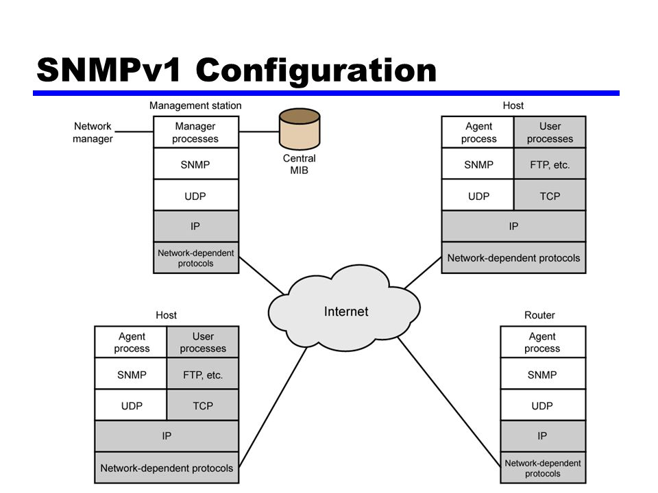 SNMPv1 Configuration