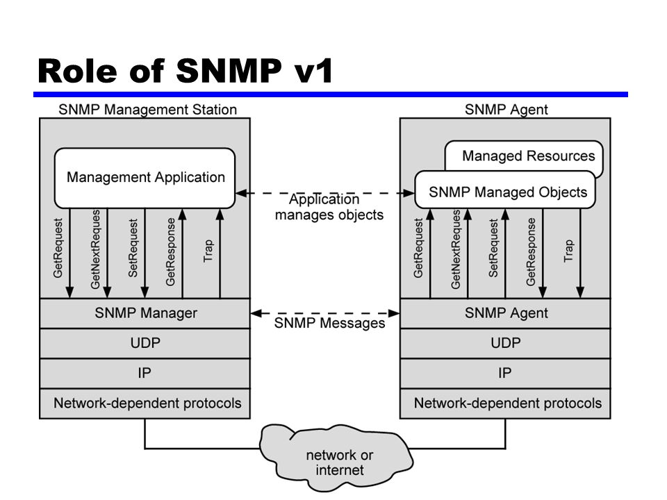 Role of SNMP v1