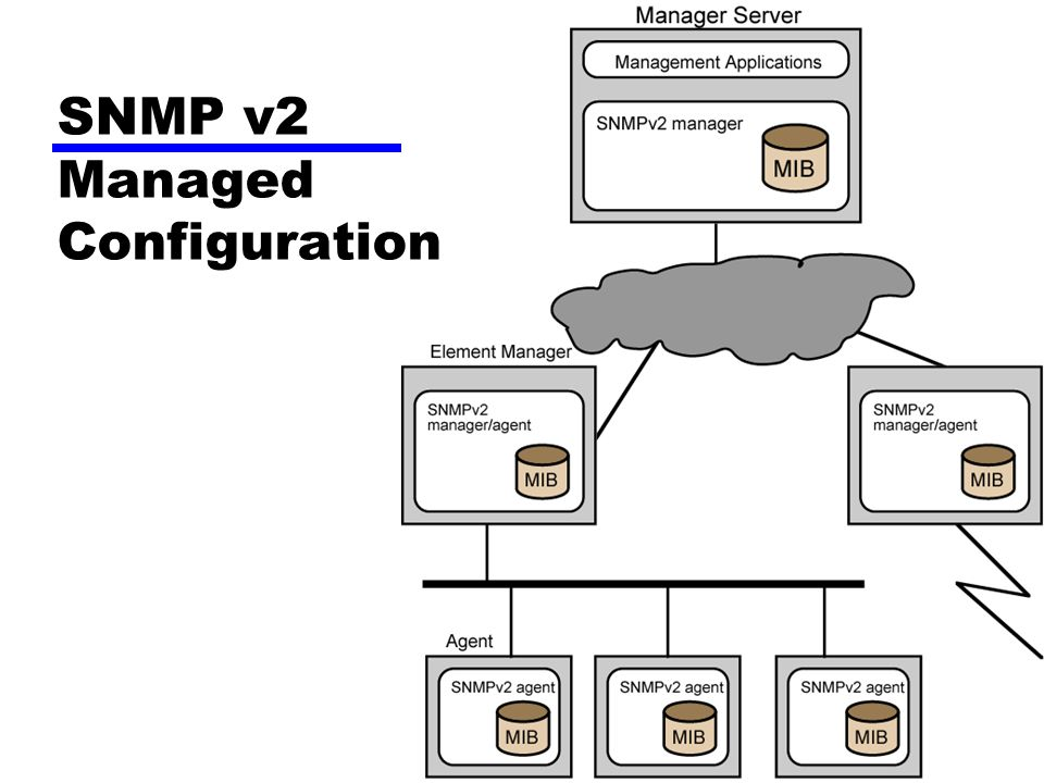 SNMP v2 Managed Configuration