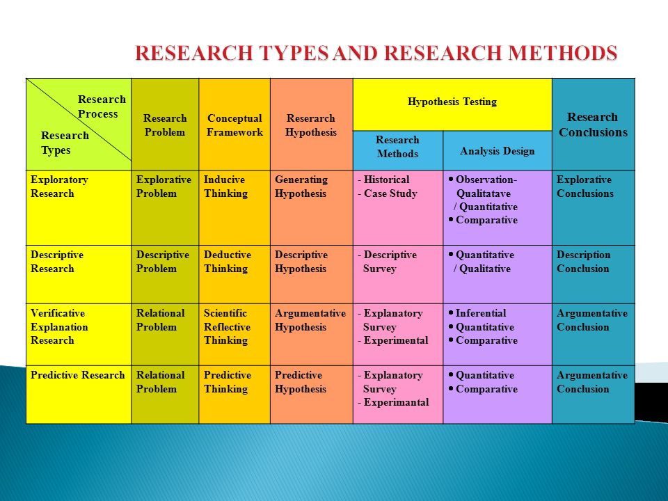 RESEARCH TYPES AND RESEARCH METHODS