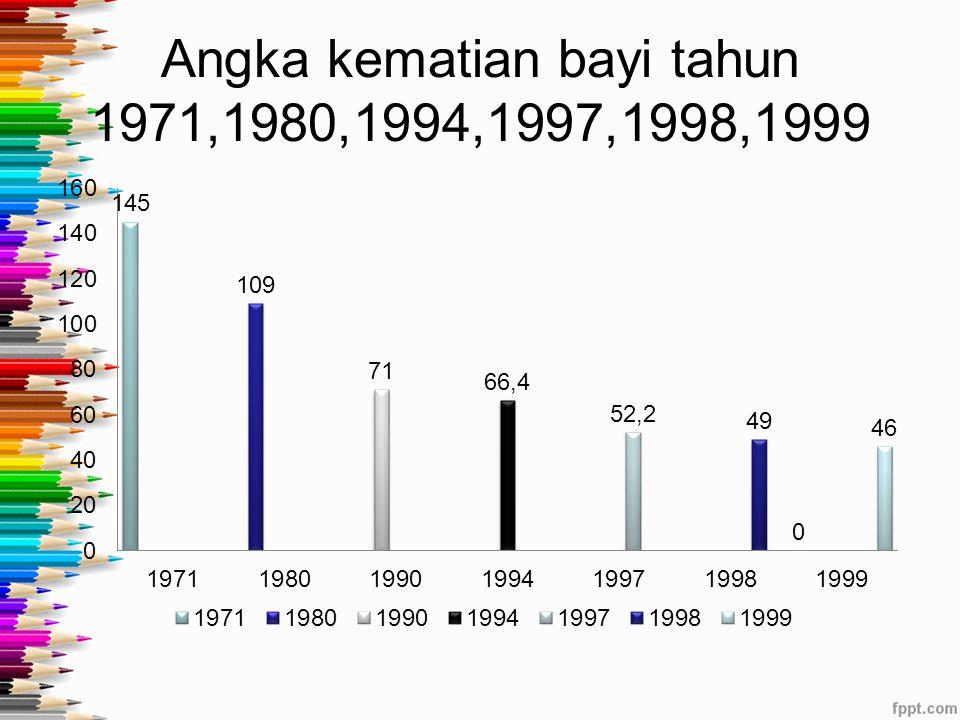 Angka kematian bayi tahun 1971,1980,1994,1997,1998,1999