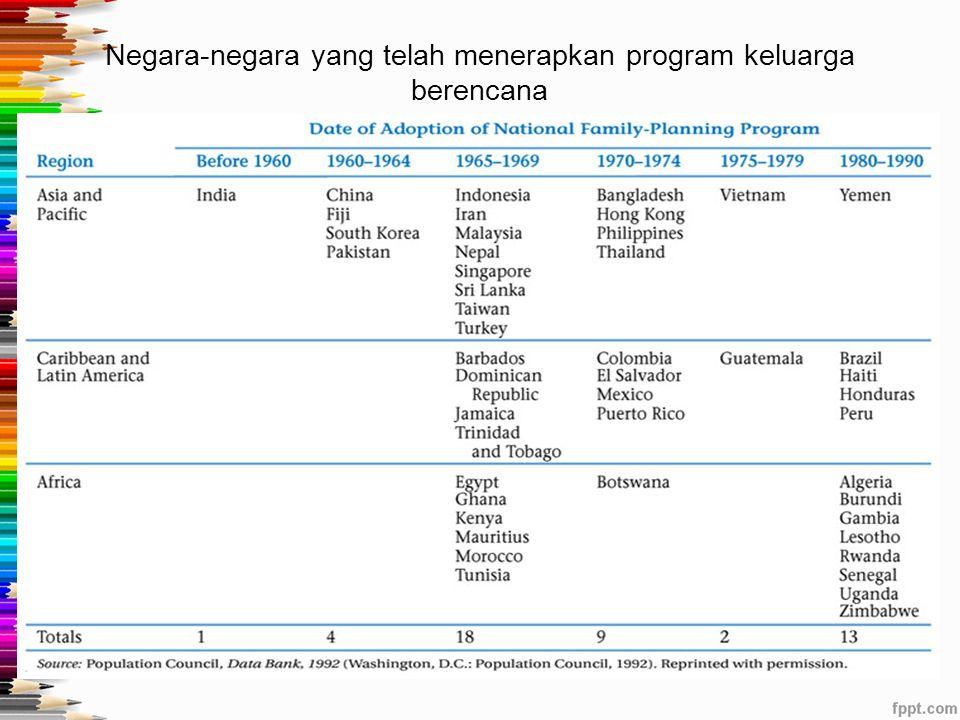 Negara-negara yang telah menerapkan program keluarga berencana