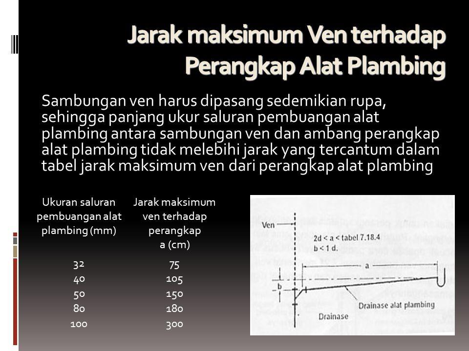 Jarak maksimum Ven terhadap Perangkap Alat Plambing
