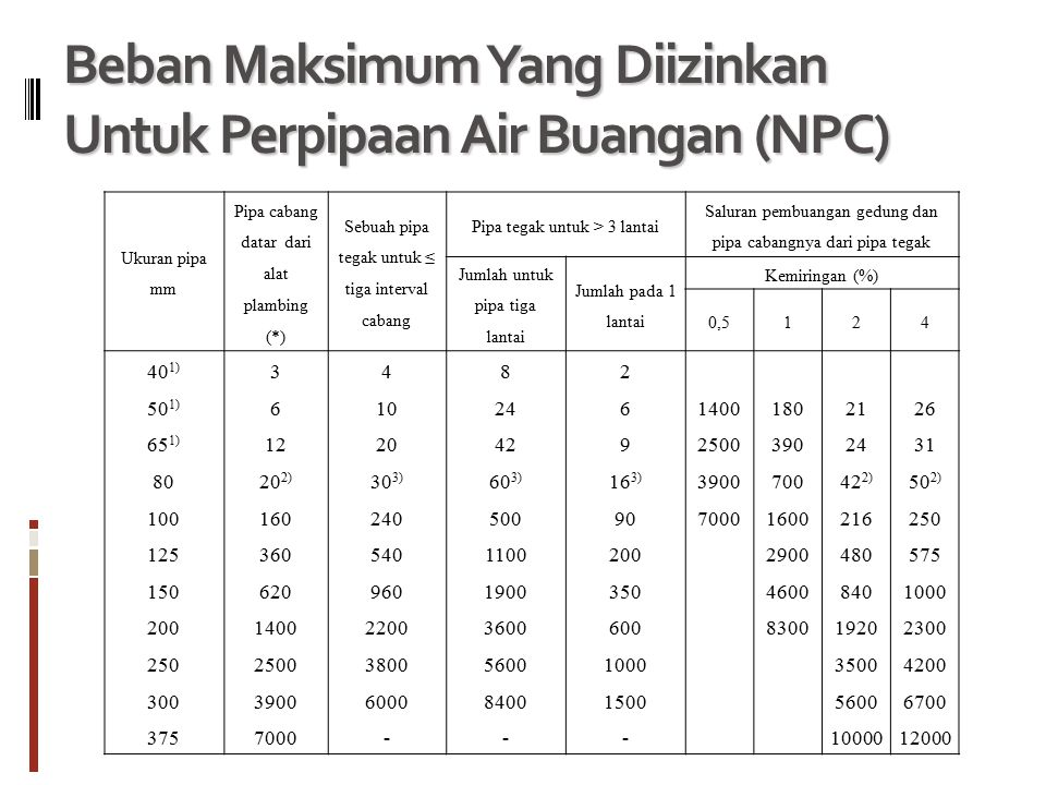 Beban Maksimum Yang Diizinkan Untuk Perpipaan Air Buangan (NPC)