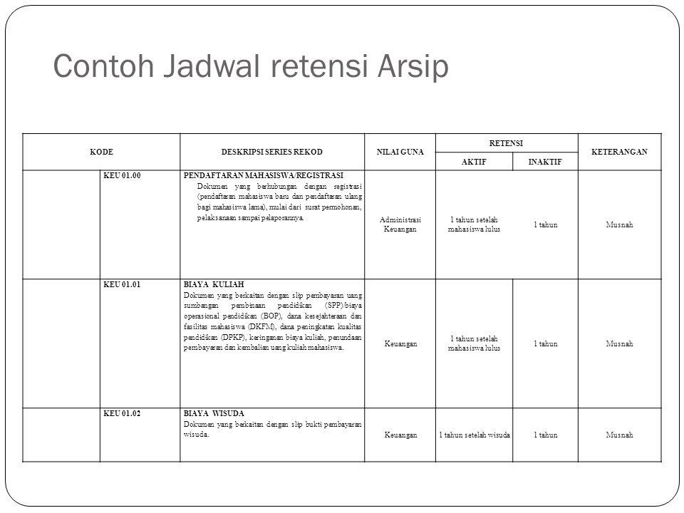 Contoh Jadwal retensi Arsip