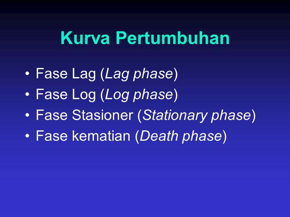 Kurva Pertumbuhan Fase Lag (Lag phase) Fase Log (Log phase)