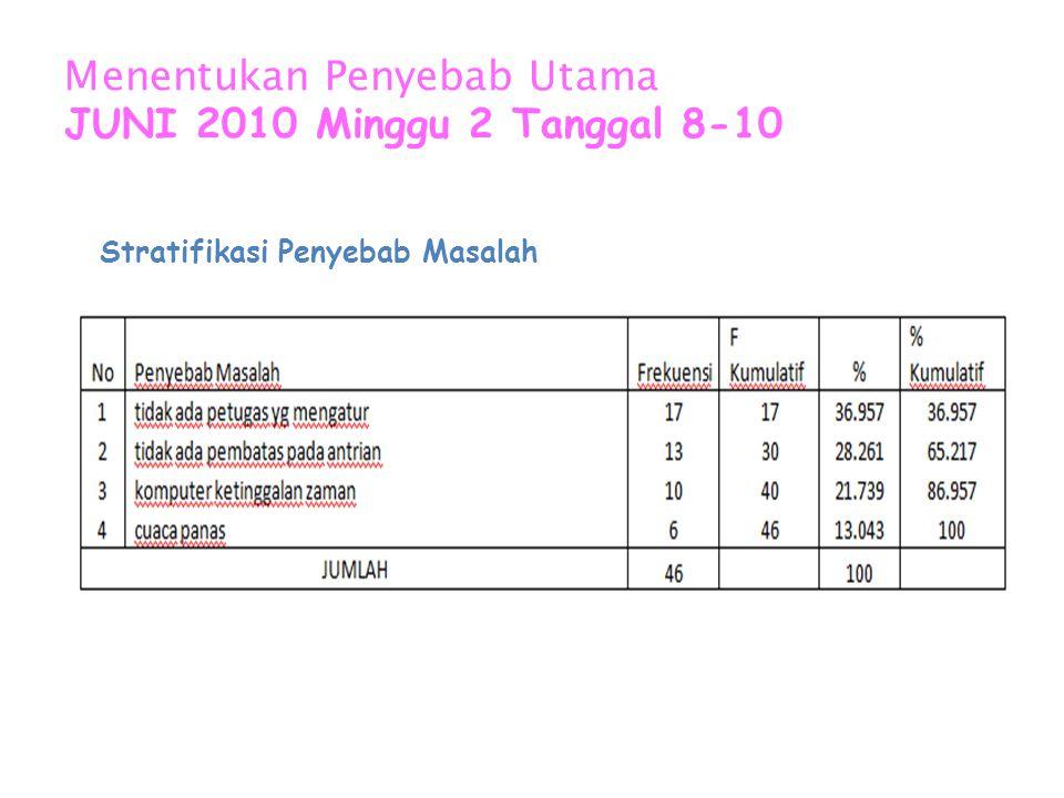 Menentukan Penyebab Utama JUNI 2010 Minggu 2 Tanggal 8-10