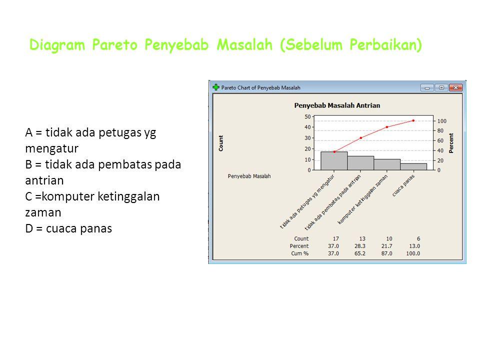 Diagram Pareto Penyebab Masalah (Sebelum Perbaikan)