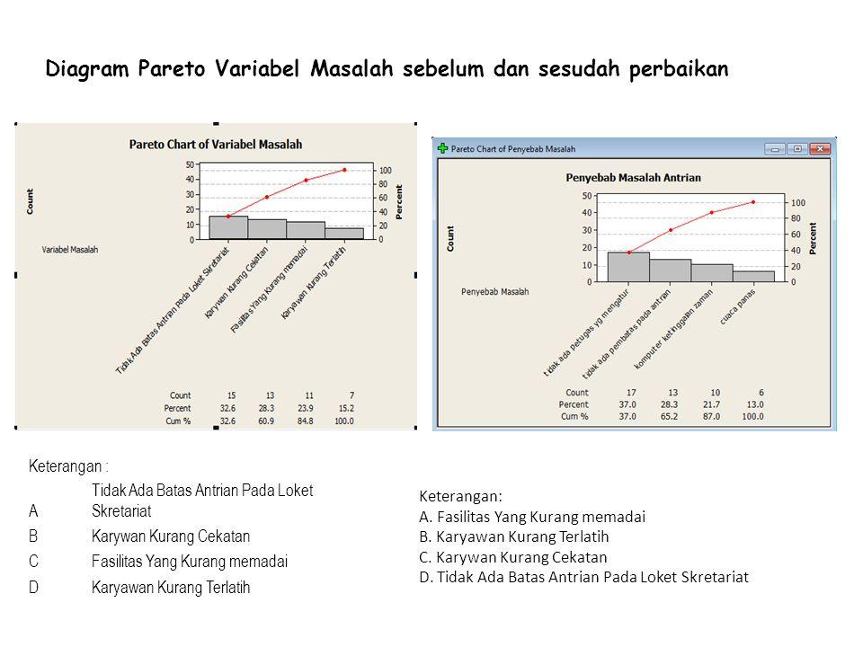 Diagram Pareto Variabel Masalah sebelum dan sesudah perbaikan
